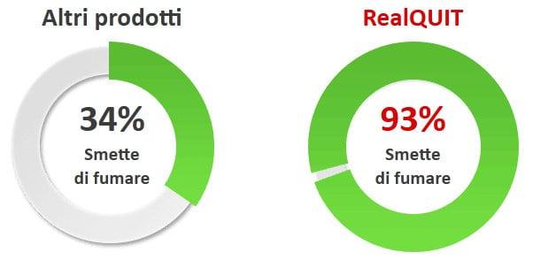 realquit-statistiche